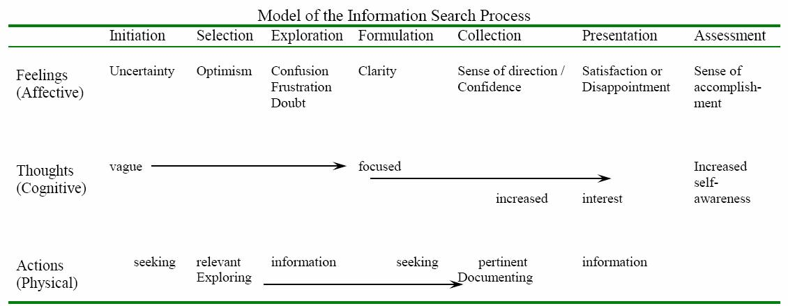 Model of the Information Search Process from Carol Kuhlthau